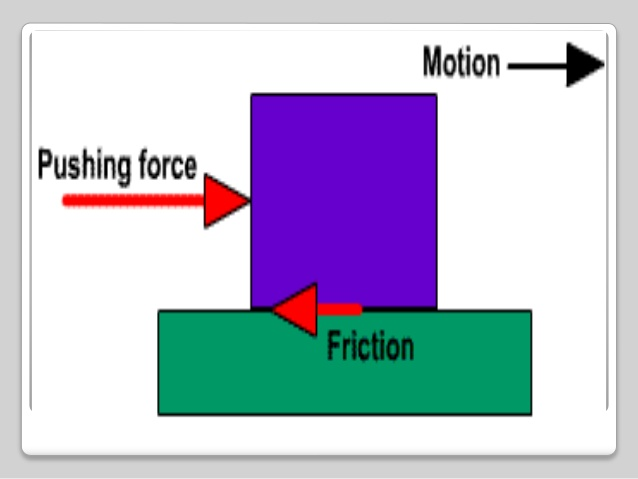 Quiz on DOM - Friction